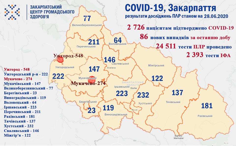 На Закарпатті за добу на коронавірус захворіли понад 80 осіб, двоє - померли, фото-1