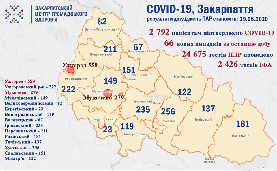 На Закарпатті за минулу добу виявлено 66 випадків коронавірусу, 3 людей померло (ОФІЦІЙНО), фото-1