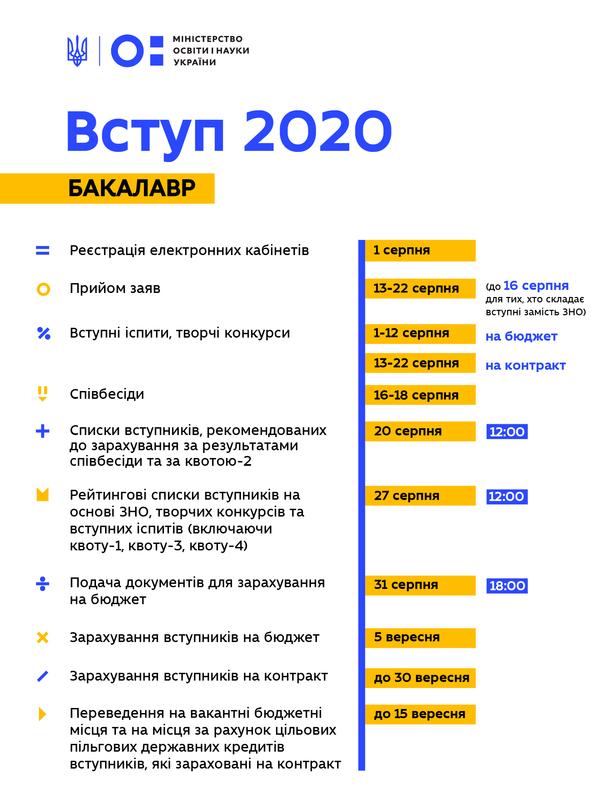 До уваги Закарпатців: Міністерство освіти оприлюднило деталі вступної кампанії 2020, фото-1