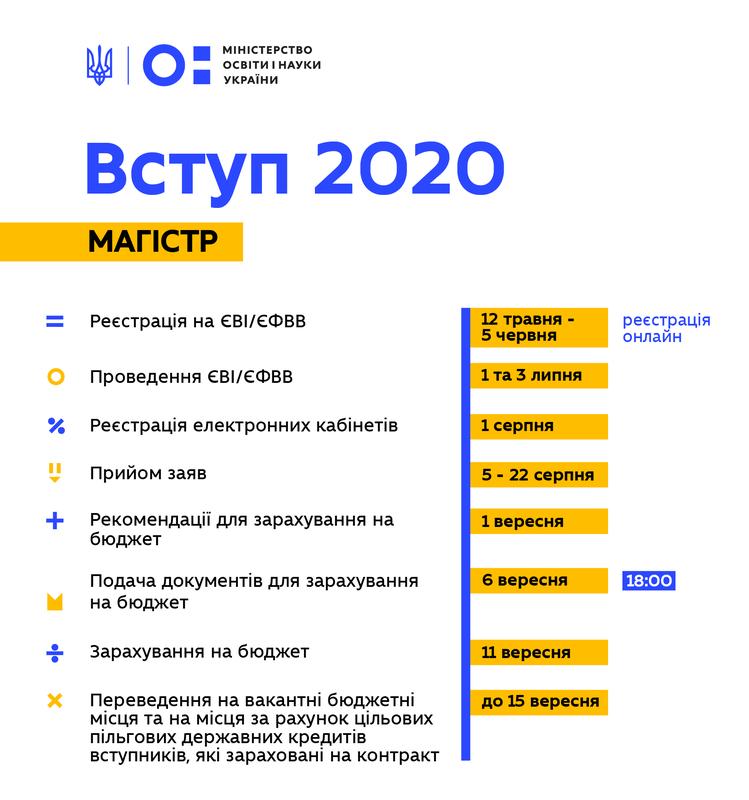 До уваги Закарпатців: Міністерство освіти оприлюднило деталі вступної кампанії 2020, фото-2