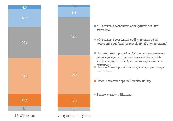 Наслідки карантину в Україні? Кожному десятому не вистачає коштів на їжу, фото-1