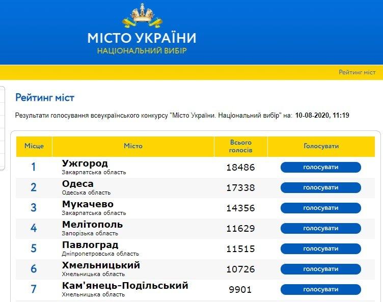 Ужгород посідає перше місце у рейтингу міст України: голосування триває, фото-1