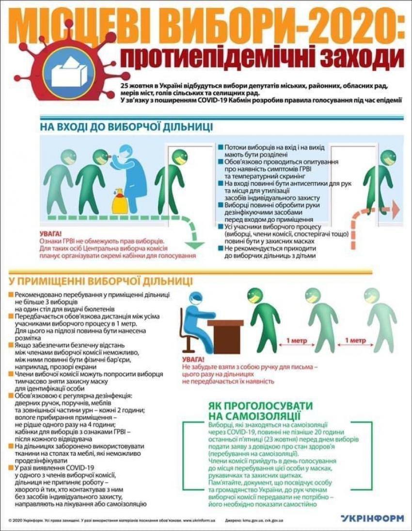 Затверджено протиепідемічні заходи під час проведення виборів (ІНФОГРАФІКА) , фото-1