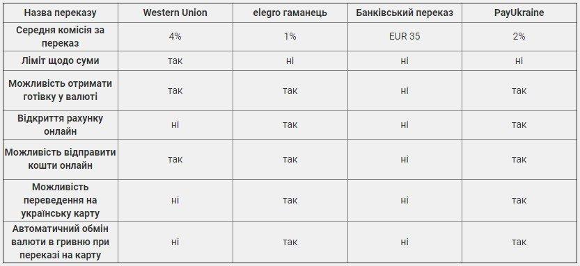 Найзручніші та найшвидші способи міжнародних переказів в Україну, фото-3