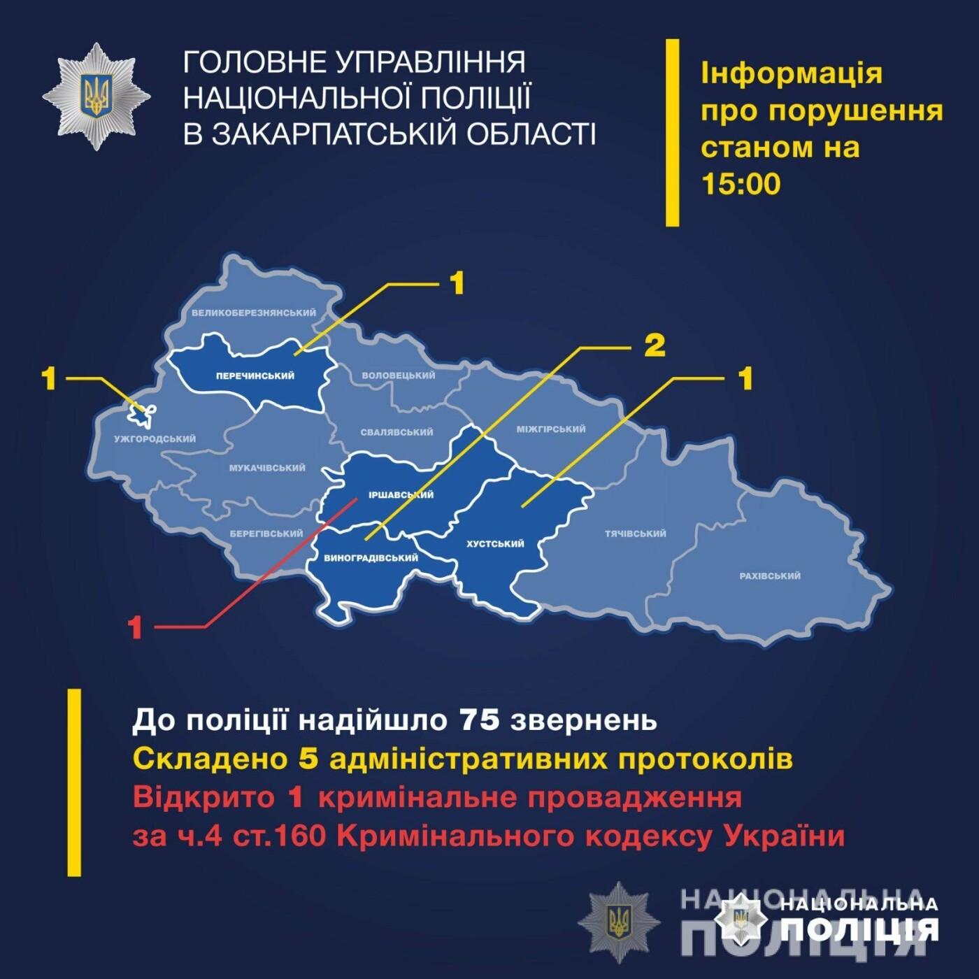 Поліція Закарпаття вже зафіксувала 75 звернень про порушення виборчого процесу, фото-1