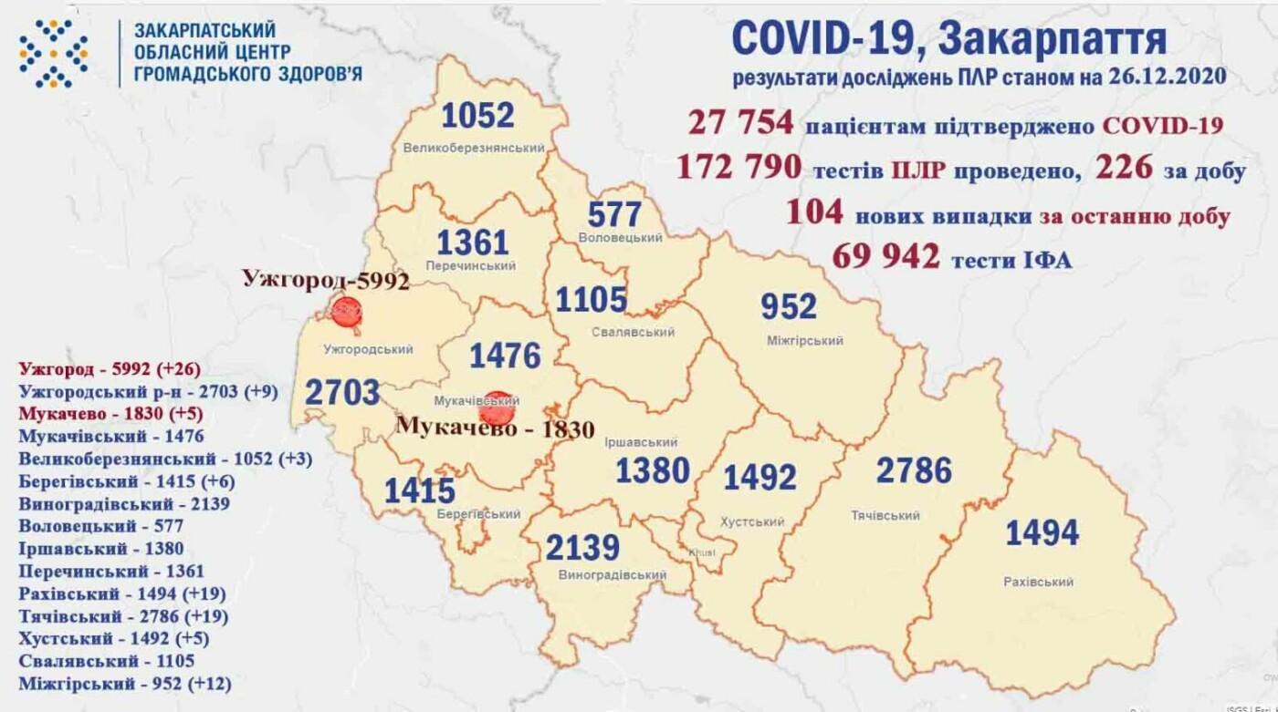 COVID-19: На Закарпатті за добу виявили 104  нових випадків, 2 пацієнтів померло (ОФІЦІЙНО), фото-1