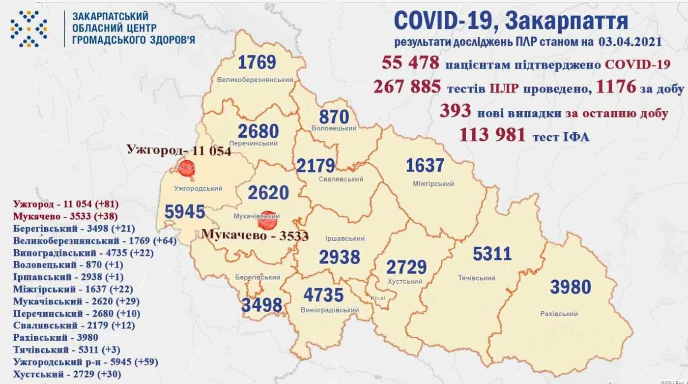 За добу на Закарпатті 393 нових випадків COVID-19, 16 пацієнтів померли, фото-1