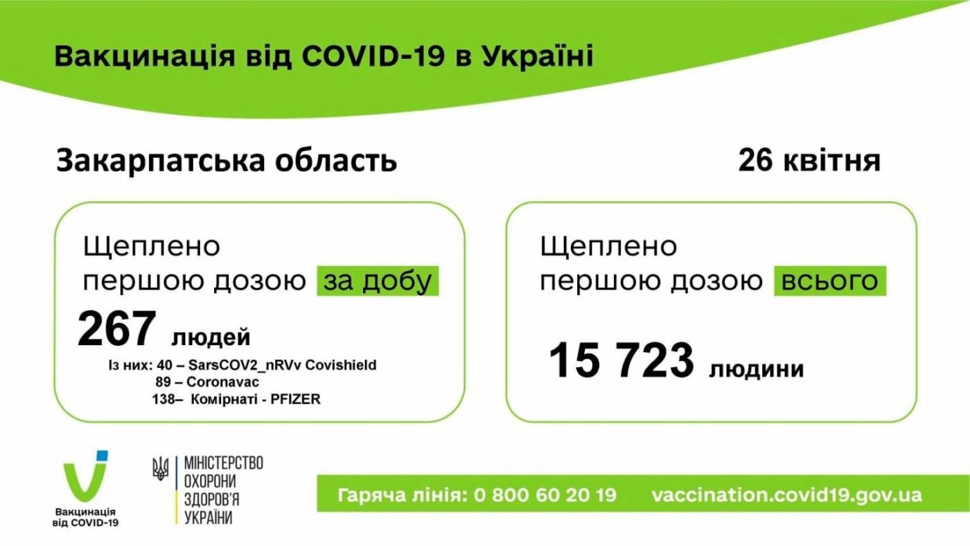 Майже 16 тисяч закарпатців щеплено від COVID-19 (СТАТИСТИКА), фото-1
