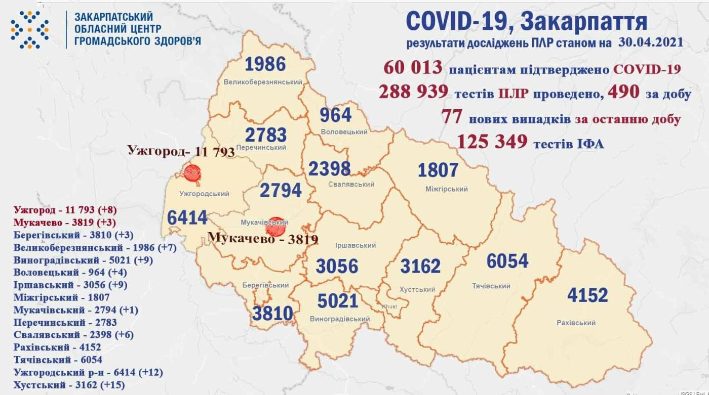 За добу на Закарпатті померли 7 хворих із діагнозом COVID-19, фото-1