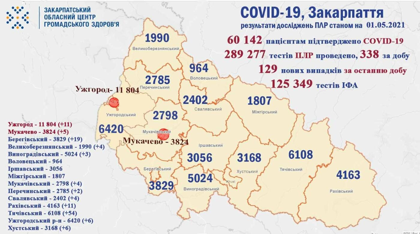 На Закарпатті виявили 129 нових випадків коронвірусної інфекції, померли 5 пацієнтів, фото-1