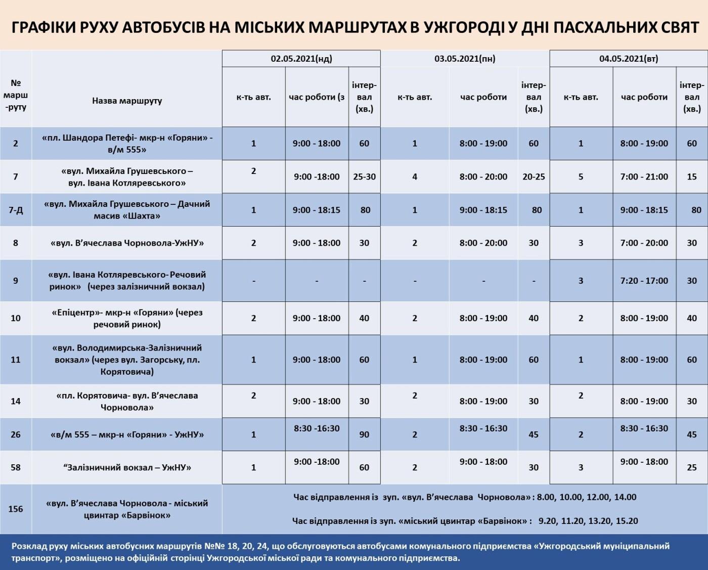 Стало відомо як в Ужгороді курсуватимуть міьскі автобуси 1-4 травня, фото-1