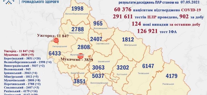 Коронавірус на Закарпатті: хворобу діагностували ще у 124 людей, фото-1