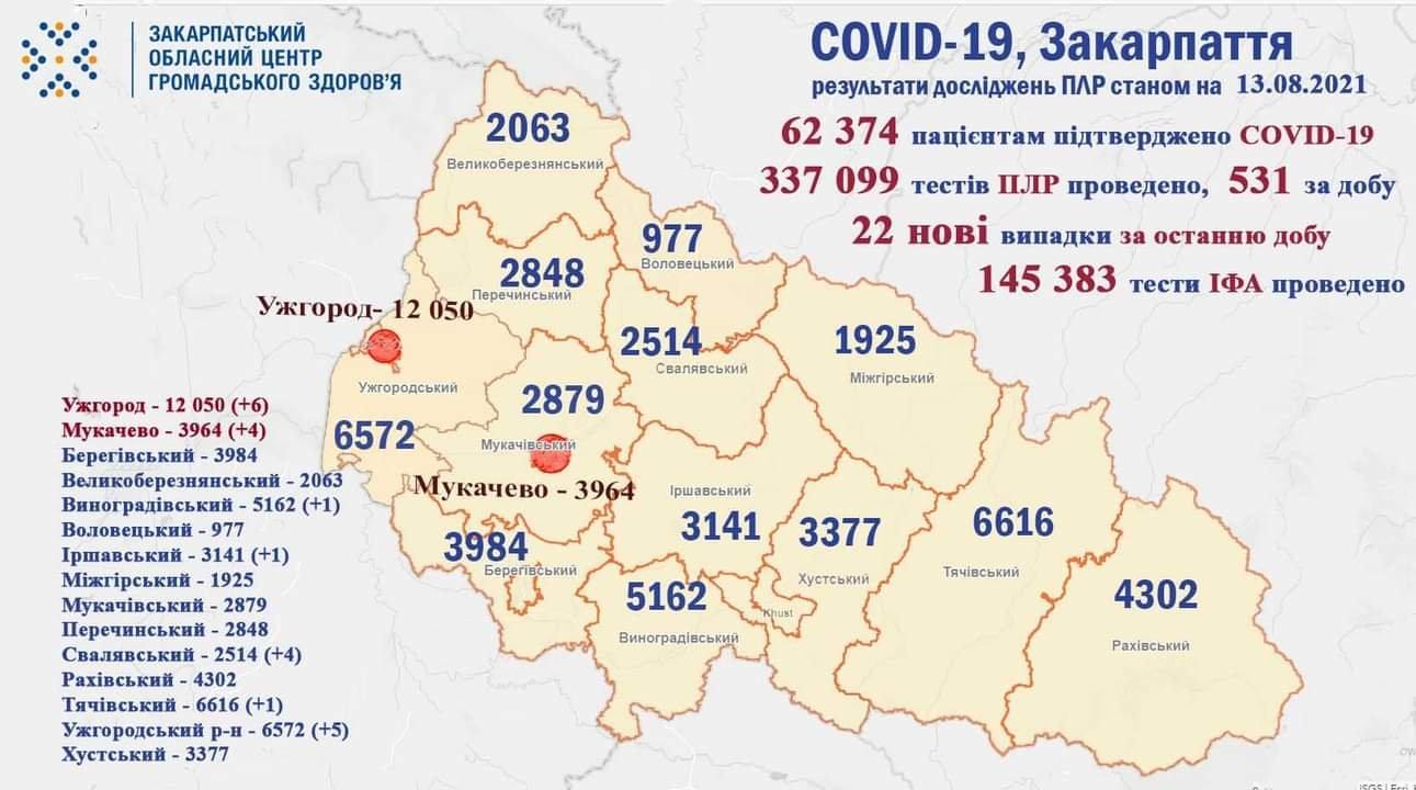 За добу COVID-19 діагностували у 22 закарпатців, фото-1
